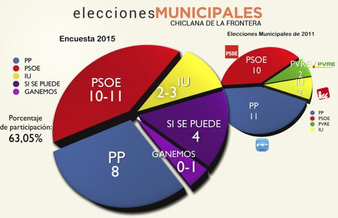 El sondeo arroja como vencedor al PSOE con mayoría simple.